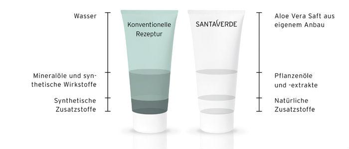 Santaverde-receptuur