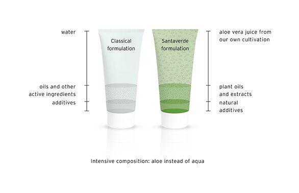Groothandel distributeur Santeverde huidverzorging